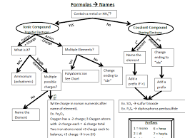 aqa gcse unit 1 chemistry worksheet reactions of group 7 the