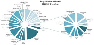 Average Cost Of A Basement Remodel by 257 000 Cost Breakdown Craftsman Bungalow Renovation Blog