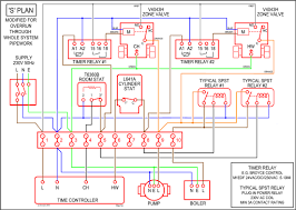 central heating controls and zoning diywiki
