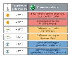 température idéale chambre bébé les 25 meilleures idées de la catégorie temperature chambre sur
