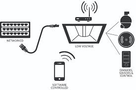 iot networks led lighting