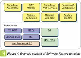 software factories part ii