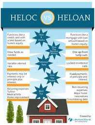 What Does Heloc Stand For by 25 Unique Home Equity Line Ideas On Pinterest Home Equity Home