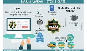 hajj steps e system aims to make hajj umrah simple arab news