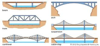 Kinds Of Wood Joints And Their Uses by Bridge Engineering Britannica Com