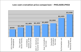 affordable cremation services guide to affordable cremation services in philadelphia including