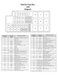 fuse box diagrams for cars fuse wiring diagrams instruction