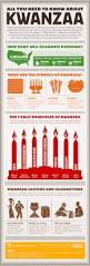 all the things you need to know about kwanzaa infographic