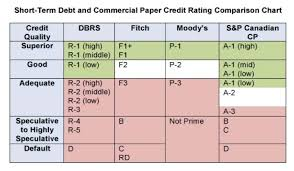 Credit Ratings Table by Proposed Short Term Debt Exemption In Canada U2013 A Chart Simplifying