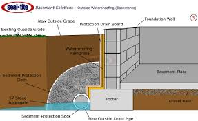 Footer Design Ideas Pleasant Design Ideas Exterior Basement Waterproofing Products