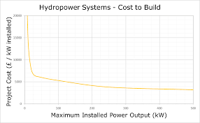 what does it cost to build hydro systems renewables