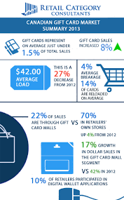 gift card mall vs giftcards canadian gift card trends 2013 retail category consultants