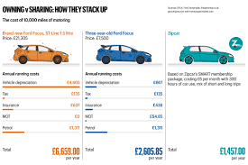 car shipping rates u0026 services city car owners moving to car sharing schemes money the times