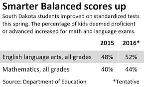 s d students improve on math reading tests