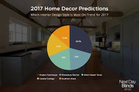 the biggest home design trends of 2016 are craveonline