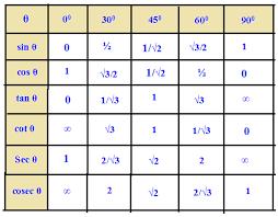 Table Of Trigonometric Values Values Of Certain Angles