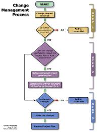 Project Project Management Change Request by U08a1 And U08d2 Change Management Plan Scott