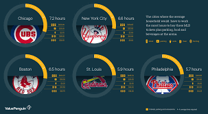 the affordability of attending an mlb game city by city
