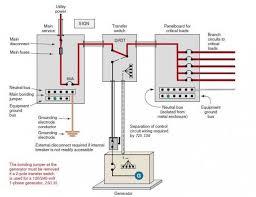 generator grounding and bonding hameedullah ekhlas pulse