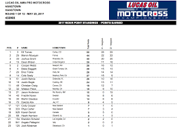 lucas oil pro motocross motoxaddicts 2017 lucas oil pro motocross championship points