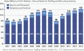 the climb continues american staffing association