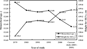 china pubic hair onset of breast and pubic hair development and menses in urban