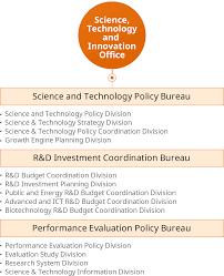 bureau int r organization ministry of science and ict