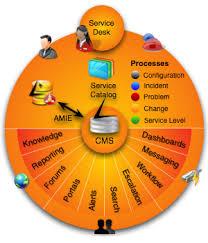 Service Desk Management Process Livetime Releases 64 Bit Itil Service Management Virtual Appliance