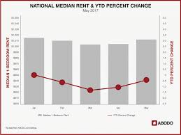national rents on the rise for may 2017 abodo apartments