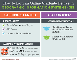 gis class online geographic information systems graduate programs gis schools in