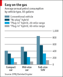 toyota prius petrol consumption why the future is hybrid the economist