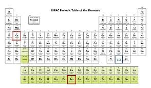 Br On Periodic Table Scitechtuesday Discovery Of New Element Has Roots In Wwii The