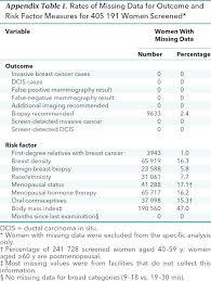 Factors Of 481 False Positive And False Negative Digital Mammography Screening