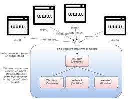 Tutorial Docker Nginx | docker multiple websites domains on single ip host tutorial using a