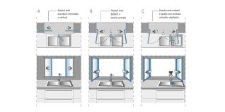 hauteur fenetre cuisine évier sous la fenêtre hauteur de la fenêtre de cuisine valcucine