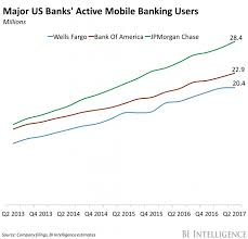 bank of america upgrades its digital offerings business insider