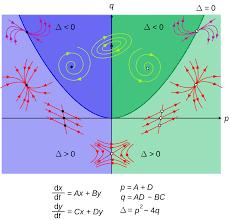 phase plane wikipedia