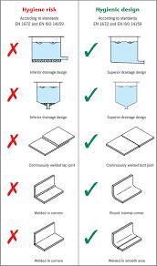 Commercial Kitchen Design Standards Standards Aco Food