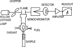 hollow cathode l in atomic absorption spectroscopy schematic diagram for atomic absorption spectroscopy download