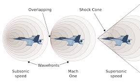 what happens when a plane flies faster than the speed of sound
