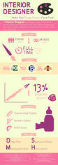What It Takes To Be An Interior Designer 69 Best Cdnis Infographics Images On Pinterest Infographics