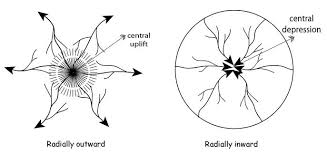 definition pattern of drainage drainage patterns discordant drainage patterns concordant