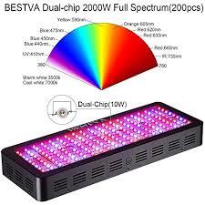 Full Spectrum Led Grow Lights Bestva 2000w Double Chips Full Spectrum Led Grow Light Review