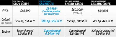 how much does chevrolet camaro cost chevrolet announces 54 995 price tag for 580 hp camaro zl1 car