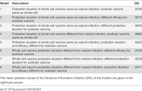 Group Leader Resume A Change In Vaccine Efficacy And Duration Of Protection Explains