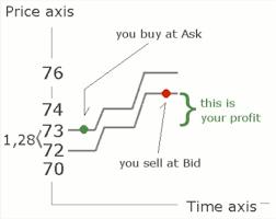 bid price the rationale market ilc markets