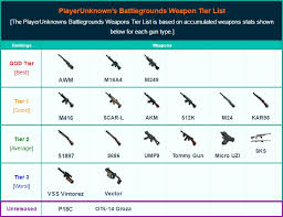 pubg weapon stats playerunknown s battlegrounds weapons list best weapons tier list