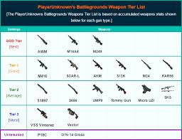 pubg rankings playerunknown s battlegrounds weapons list best weapons tier list