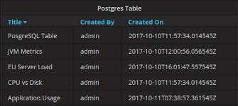 using postgresql in grafana grafana documentation