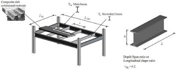 Residential Steel Beam Span Table by On The Origin Of I Beams And Quick Analysis On The Structural